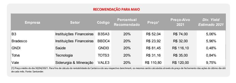 Santander divulga sua carteira de ações recomendadas para maio